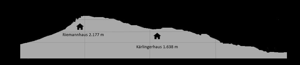Almer Wallfahrt Höhenprofil